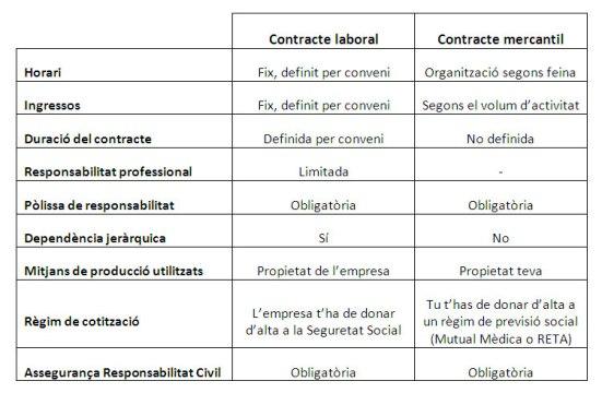 tabla_contractes1